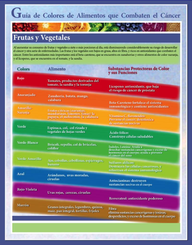 Guia de colores de alimentos que combaten el cancer